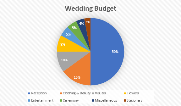 How To Set A Reasonable Wedding Budget Tips And Advice